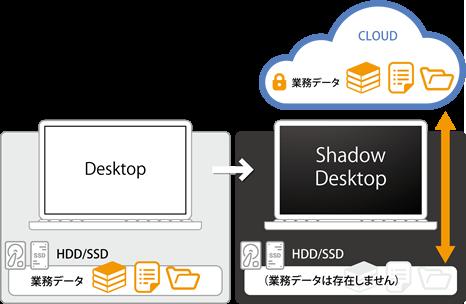 Shadow Desktop