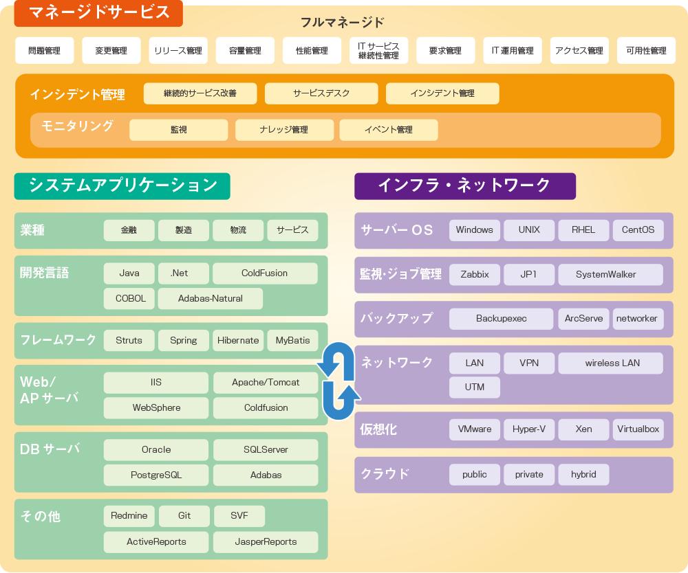 統合ソリューションマップ